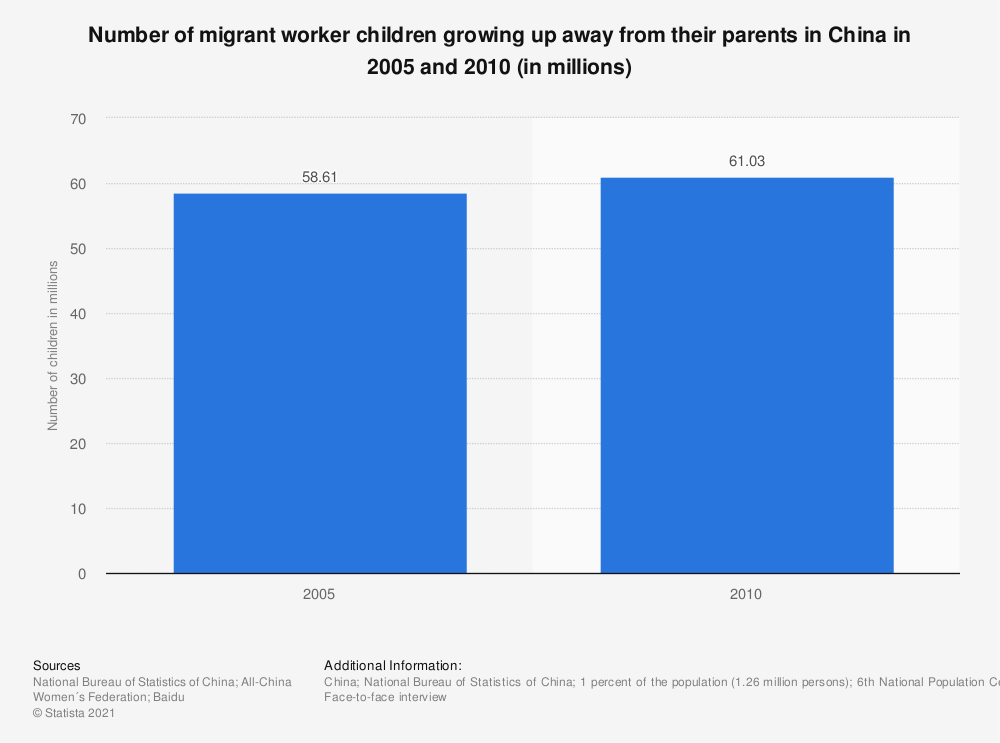 Statistic: Number of migrant worker children growing up away from their parents in China in 2005 and 2010 (in millions) | Statista