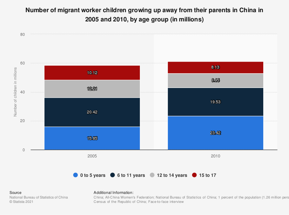 Statistic: Number of migrant worker children growing up away from their parents in China in 2005 and 2010, by age group (in millions) | Statista