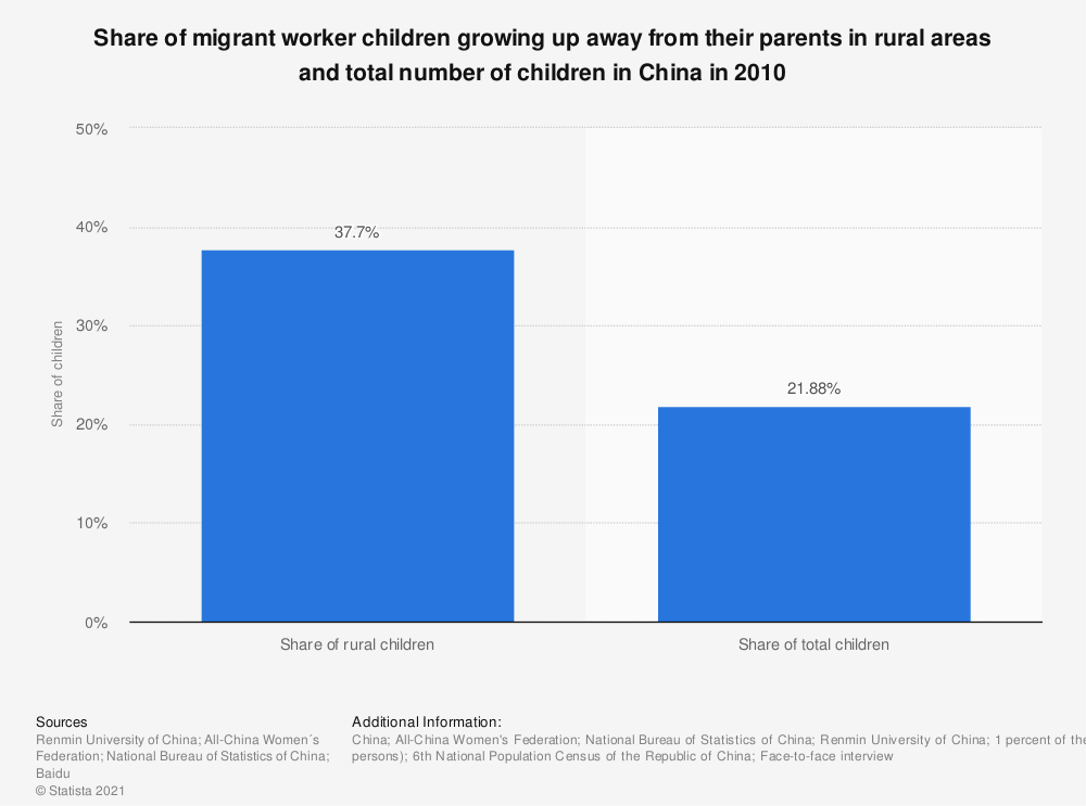 Statistic: Share of migrant worker children growing up away from their parents in rural areas and total number of children in China in 2010 | Statista