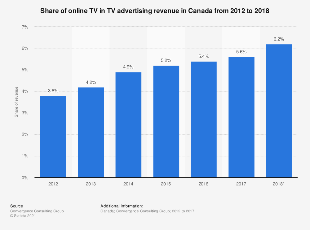 Statistic: Share of online TV in TV advertising revenue in Canada from 2012 to 2018 | Statista