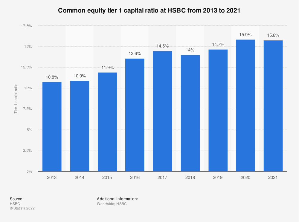 Statistic: Common equity tier 1 capital ratio at HSBC from 2013 to 2018 | Statista