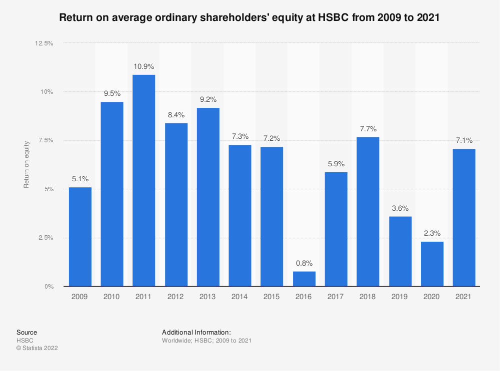 Statistic: Return on average ordinary shareholders' equity at HSBC from 2008 to 2018 | Statista