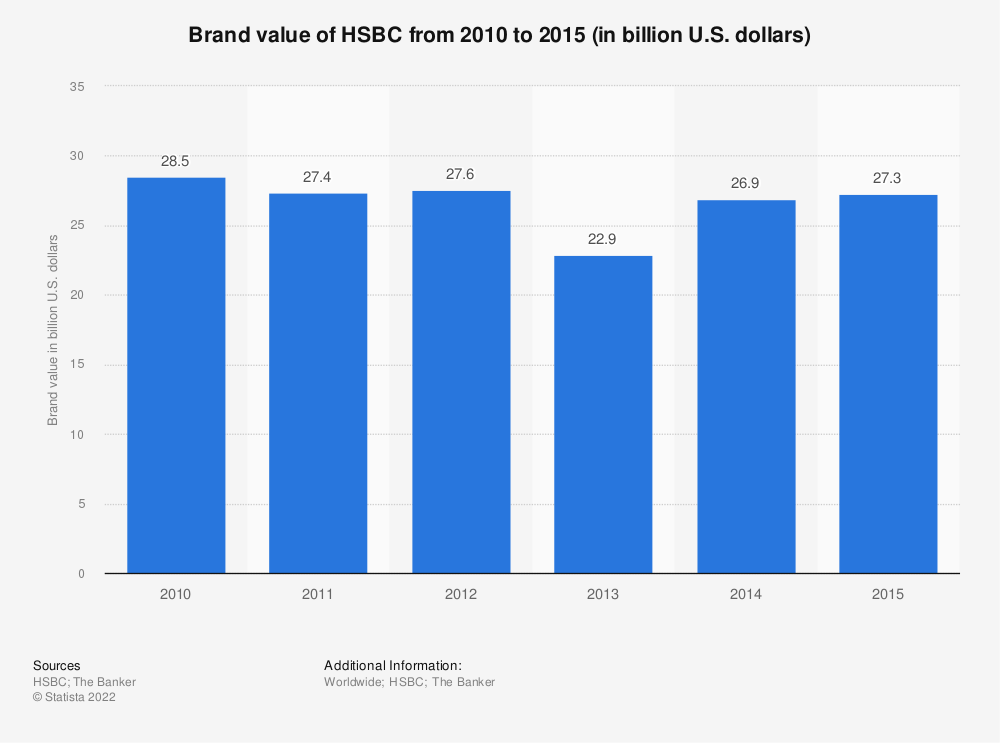 Statistic: Brand value of HSBC from 2010 to 2015 (in billion U.S. dollars)   Statista