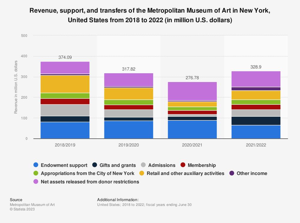 metropolitan museum of art revenue support and transfers 2017 rh statista com