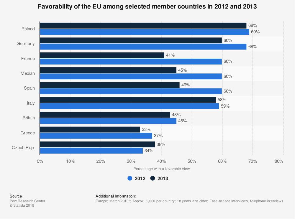 Statistic: Favorability of the EU among selected member countries in 2012 and 2013 | Statista