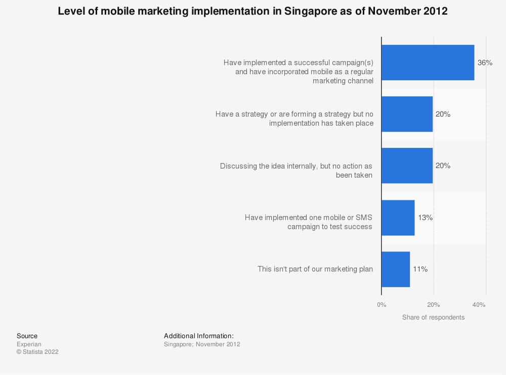 Statistic: Level of mobile marketing implementation in Singapore as of November 2012   Statista