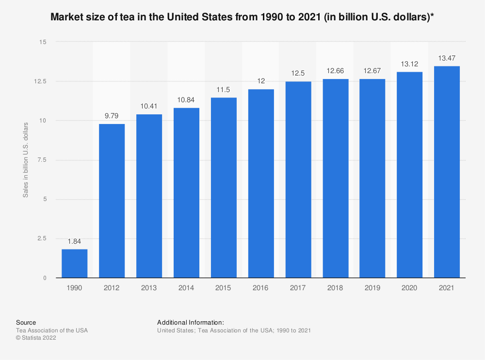 Statistic: Total wholesale tea sales in the United States from 1990 to 2019 (in billion U.S. dollars)* | Statista