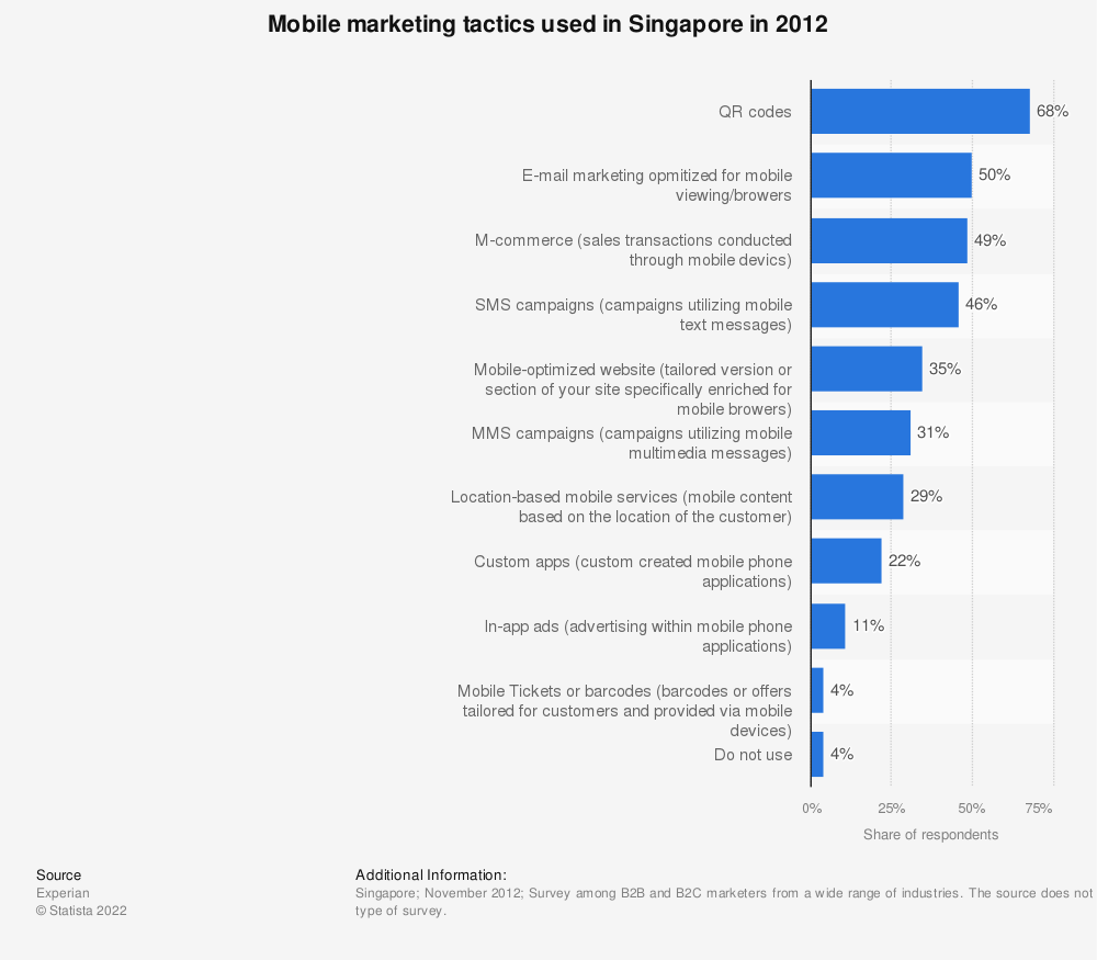 Statistic: Mobile marketing tactics used in Singapore in 2012 | Statista