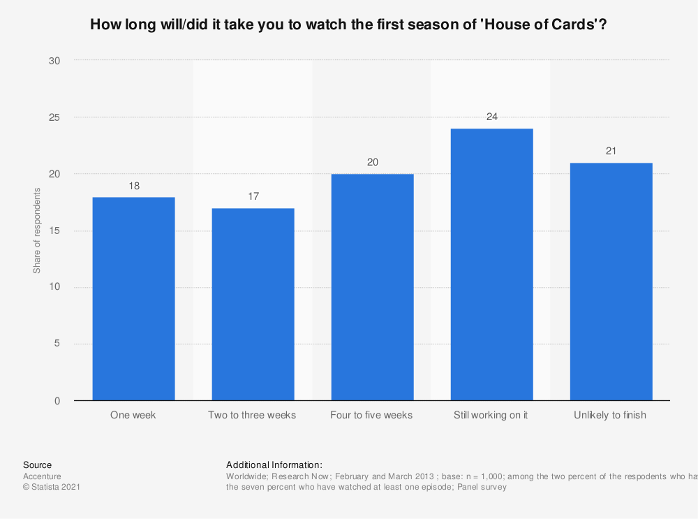 Statistic: How long will/did it take you to watch the first season of 'House of Cards'? | Statista