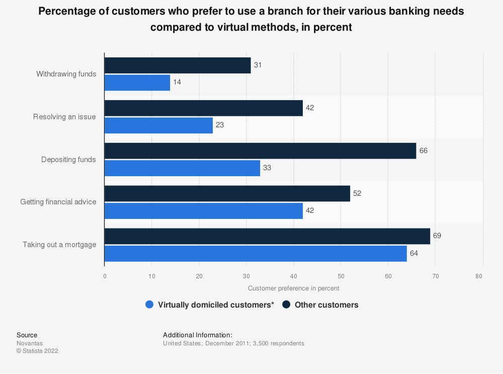 Statistic: Percentage of customers who prefer to use a branch for their various banking needs compared to virtual methods, in percent | Statista