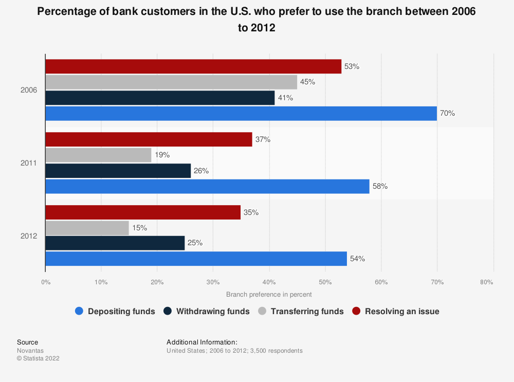 Statistic: Percentage of bank customers in the U.S. who prefer to use the branch between 2006 to 2012 | Statista