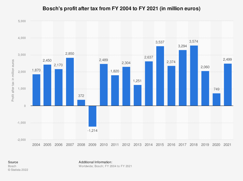 Statistic: Bosch's profit after tax from FY 2004 to FY 2018 (in million euros)* | Statista
