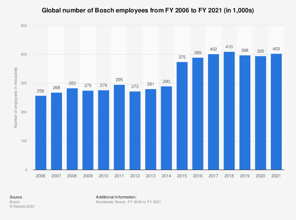 Statistic: Global number of Bosch employees from FY 2006 to FY 2018 (in 1,000s)* | Statista