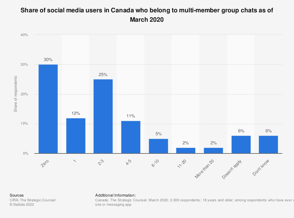Statistic: Mobile messenger app reach among iPhone users in Canada as of June 2013 | Statista
