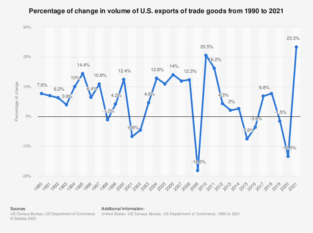 Statistic: Percentage of change in volume of U.S. exports of trade goods from 1990 to 2019 | Statista