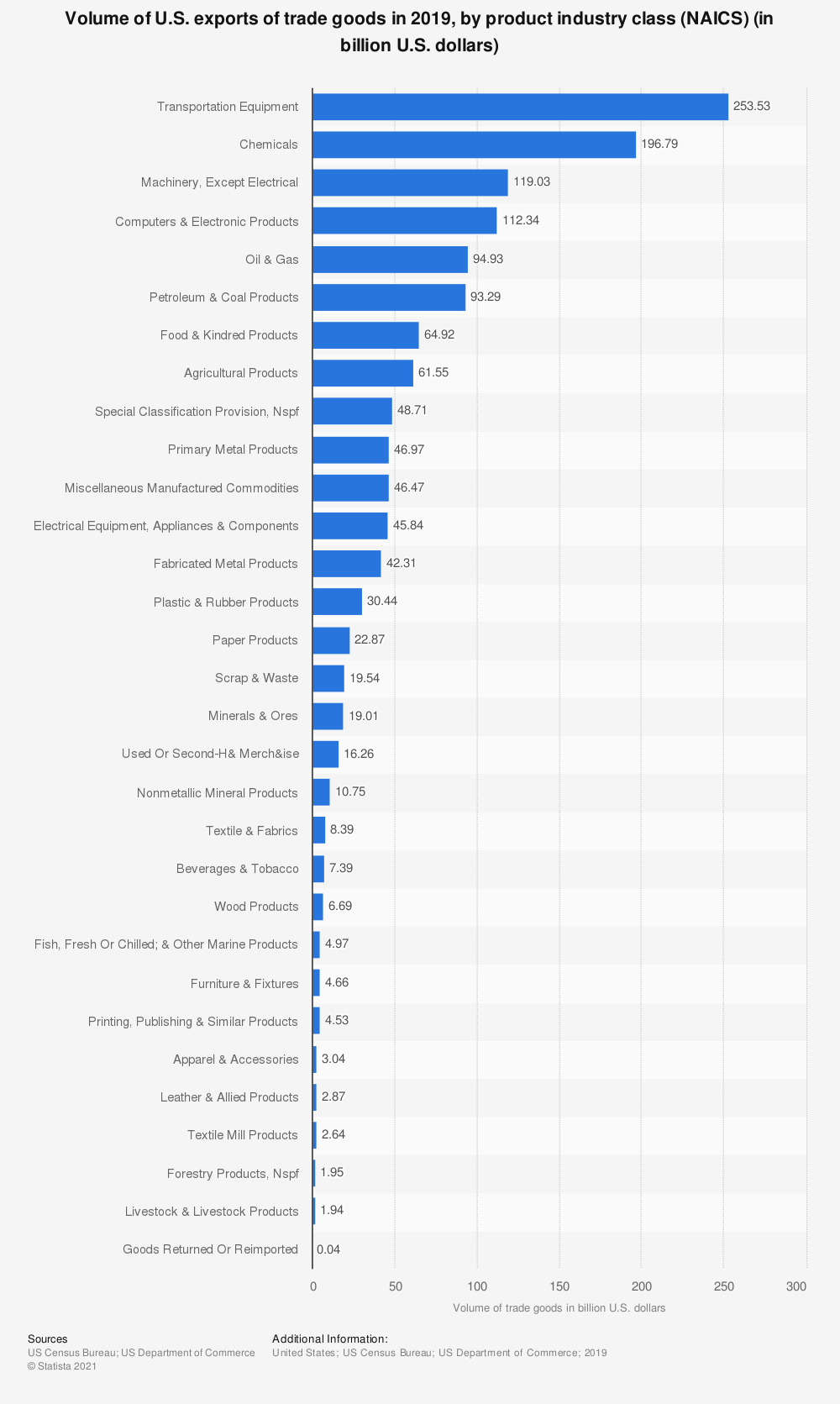 Statistic: Volume of U.S. exports of trade goods in 2019, by product industry class (NAICS) (in billion U.S. dollars) | Statista