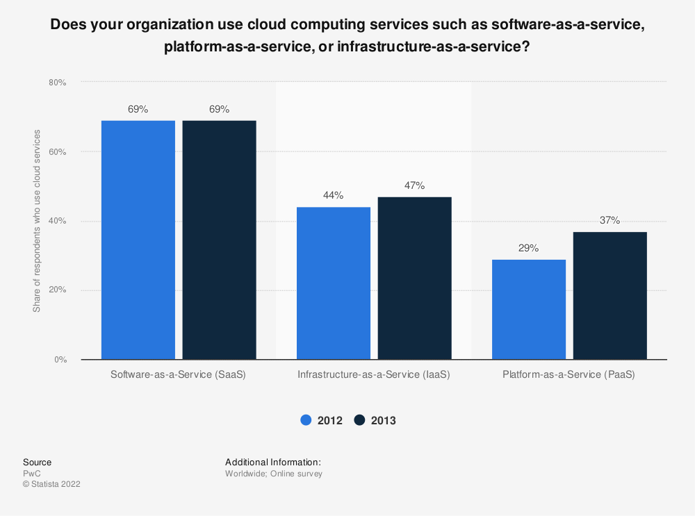 Statistic: Does your organization use cloud computing services such as software-as-a-service, platform-as-a-service, or infrastructure-as-a-service?  | Statista