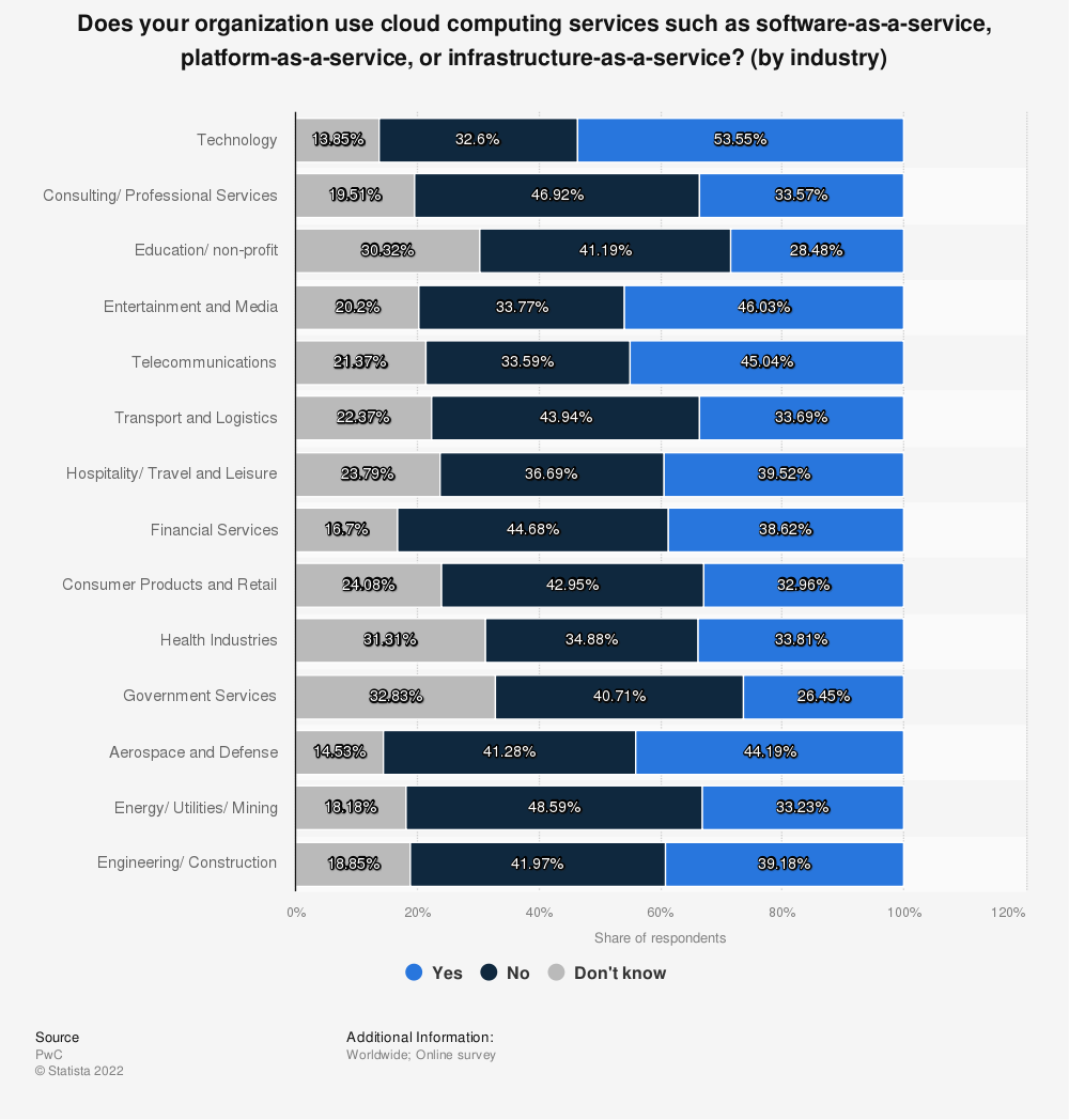 Statistic: Does your organization use cloud computing services such as software-as-a-service, platform-as-a-service, or infrastructure-as-a-service? (by industry) | Statista