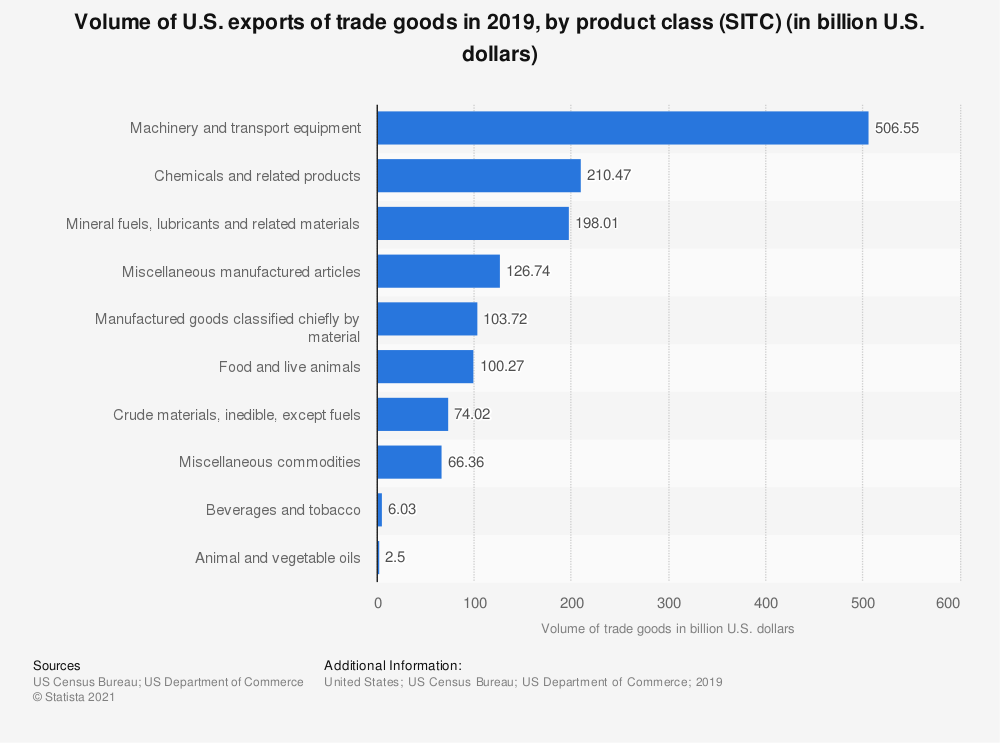 Statistic: Volume of U.S. exports of trade goods in 2018, by product class (SITC) (in billion U.S. dollars) | Statista