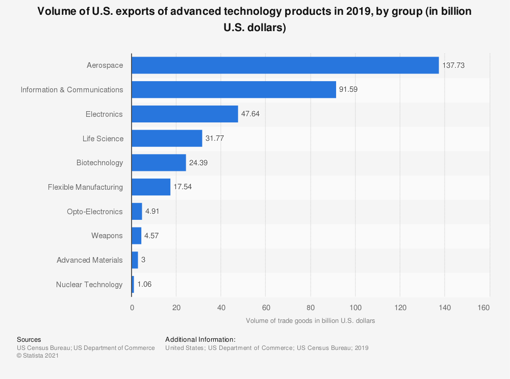 Statistic: Volume of U.S. exports of advanced technology products in 2018, by group (in billion U.S. dollars) | Statista