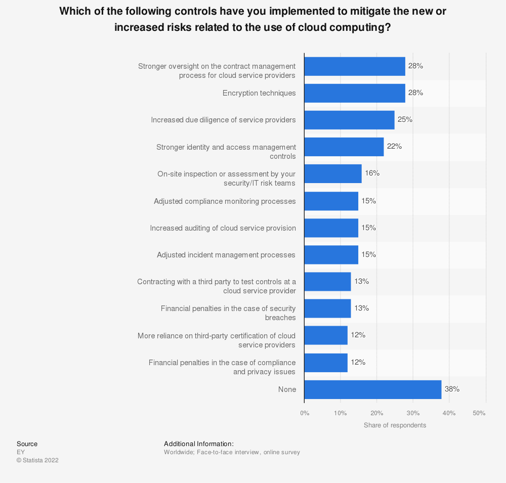 Statistic: Which of the following controls have you implemented to mitigate the new or increased risks related to the use of cloud computing? | Statista