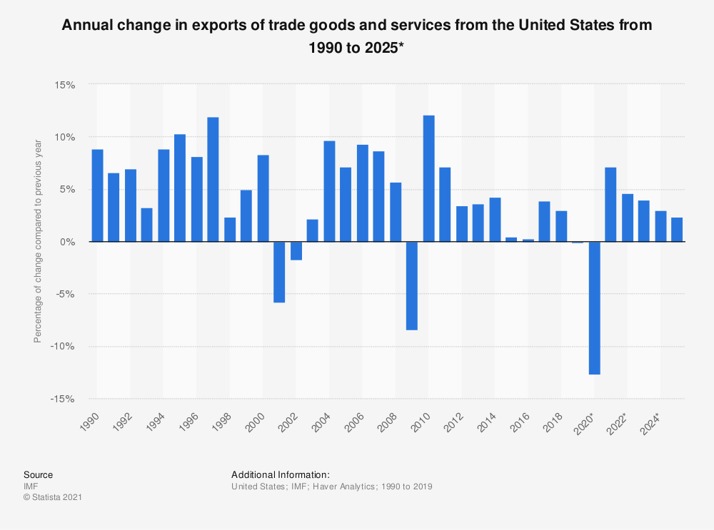 Statistic: Annual change in exports of trade goods and services from the United States from 1990 to 2024* | Statista