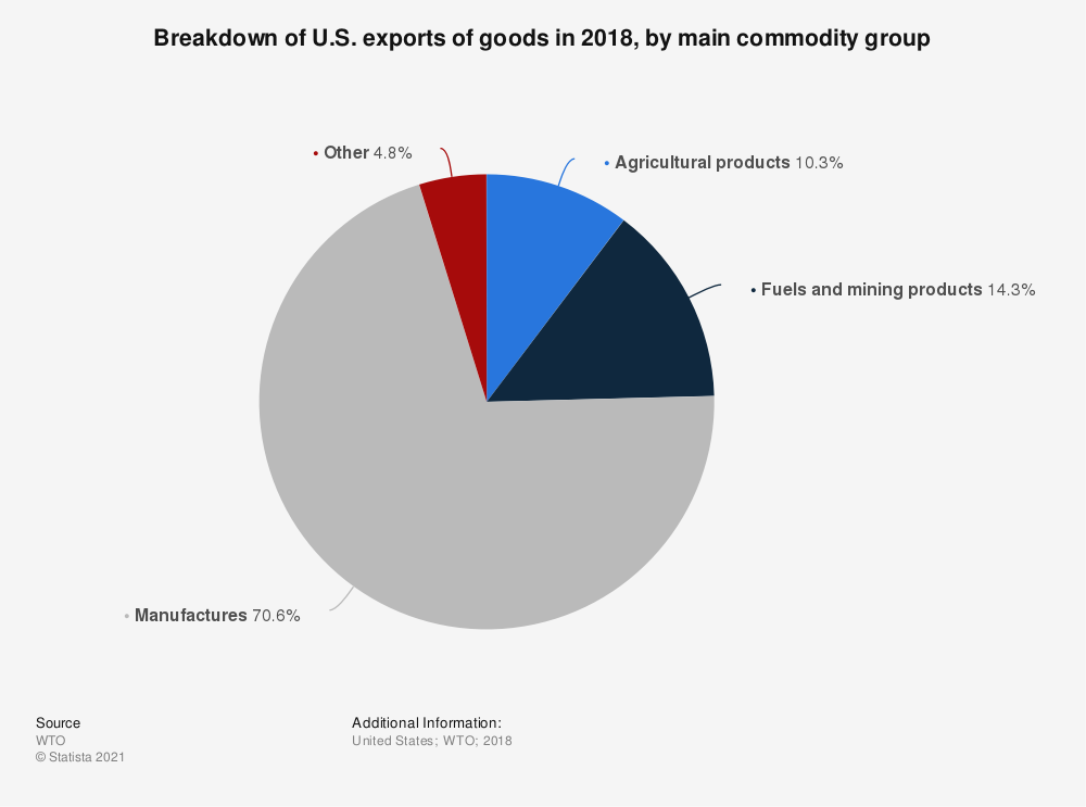 Statistic: Breakdown of U.S. exports of goods in 2018, by main commodity group  | Statista