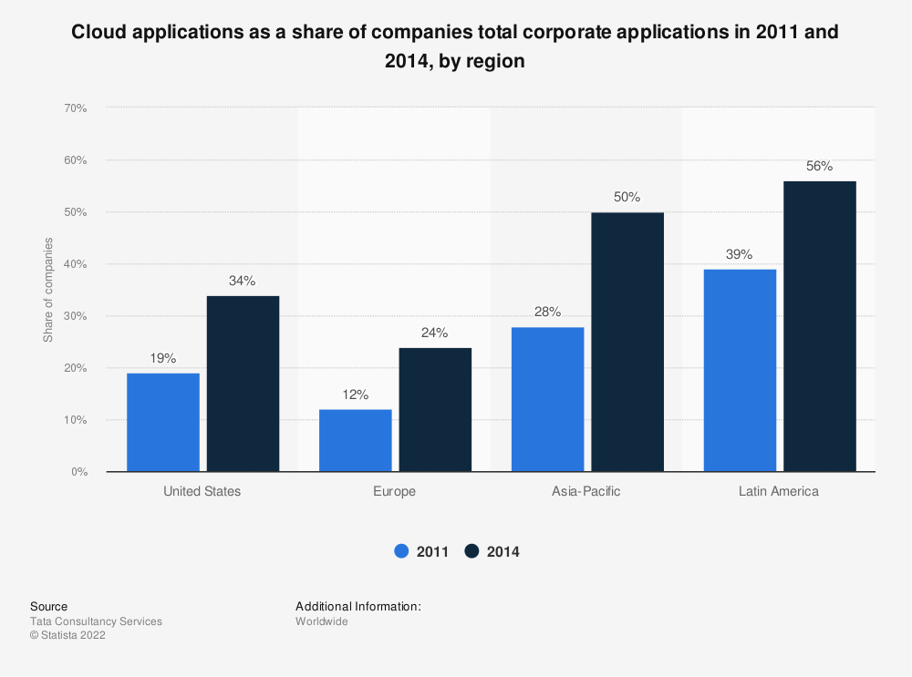 Statistic: Cloud applications as a share of companies total corporate applications in 2011 and 2014, by region | Statista