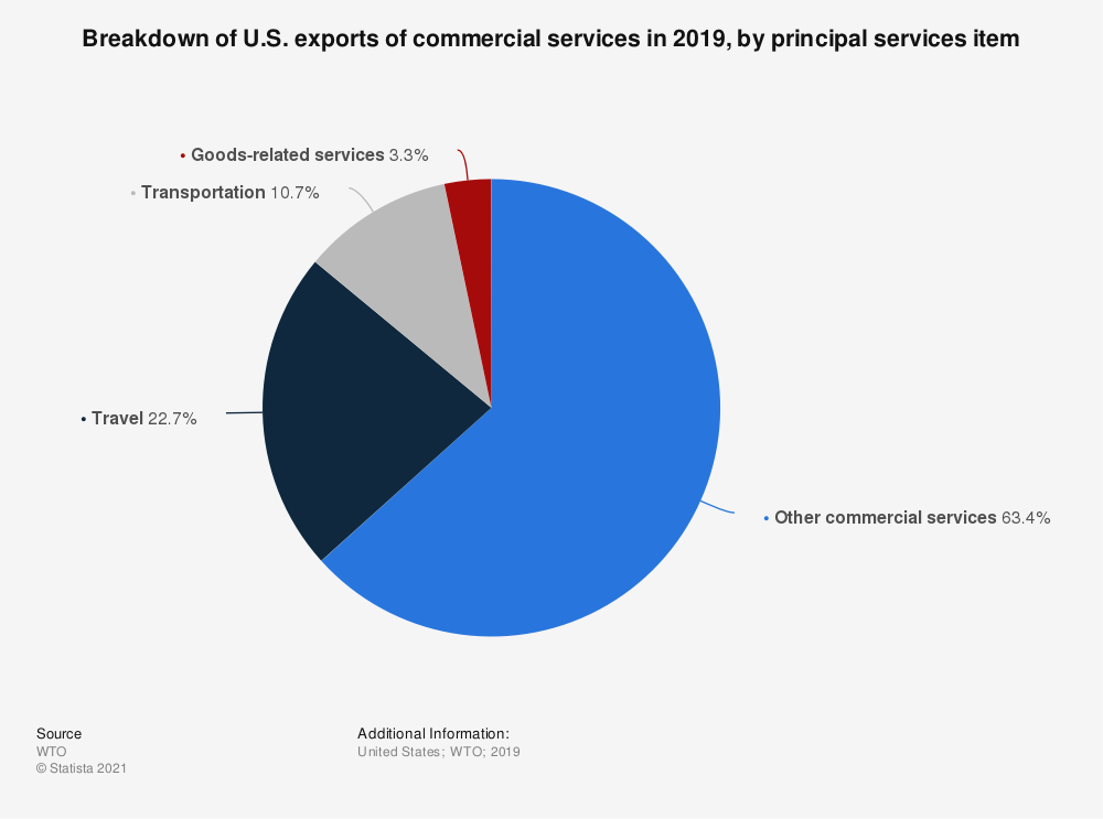 Statistic: Breakdown of U.S. exports of commercial services in 2017, by principal services item | Statista