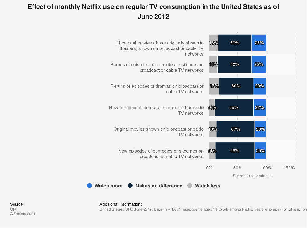 Statistic: Effect of monthly Netflix use on regular TV consumption in the United States as of June 2012 | Statista