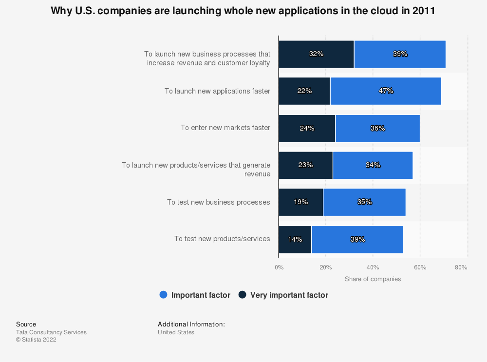 Statistic: Why U.S. companies are launching whole new applications in the cloud in 2011 | Statista