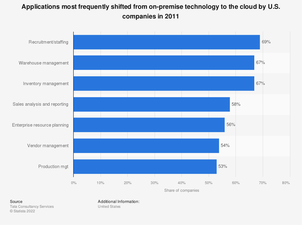 Statistic: Applications most frequently shifted from on-premise technology to the cloud by U.S. companies in 2011 | Statista