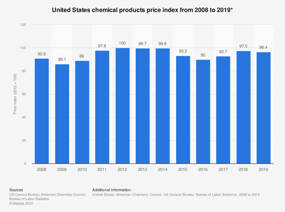 Statistic: United States chemical products price index from 2008 to 2018* | Statista