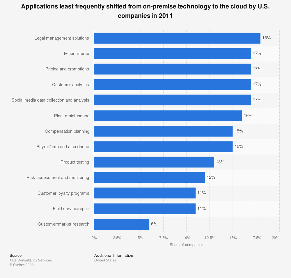 Statistic: Applications least frequently shifted from on-premise technology to the cloud by U.S. companies in 2011 | Statista