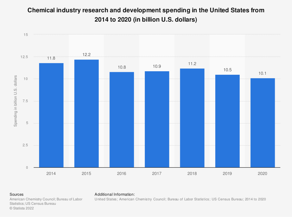 Statistic: Chemical industry research and development spending in the United States from 2014 to 2018 (in billion U.S. dollars)   Statista