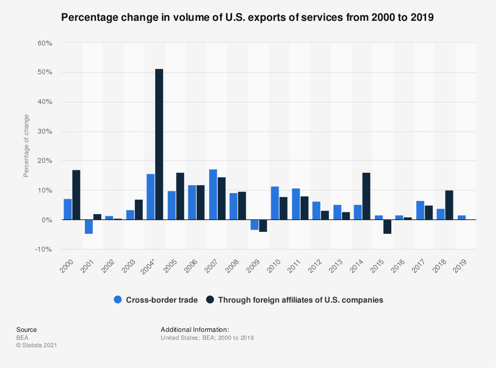Statistic: Percentage change in volume of U.S. exports of services from 2000 to 2018 | Statista