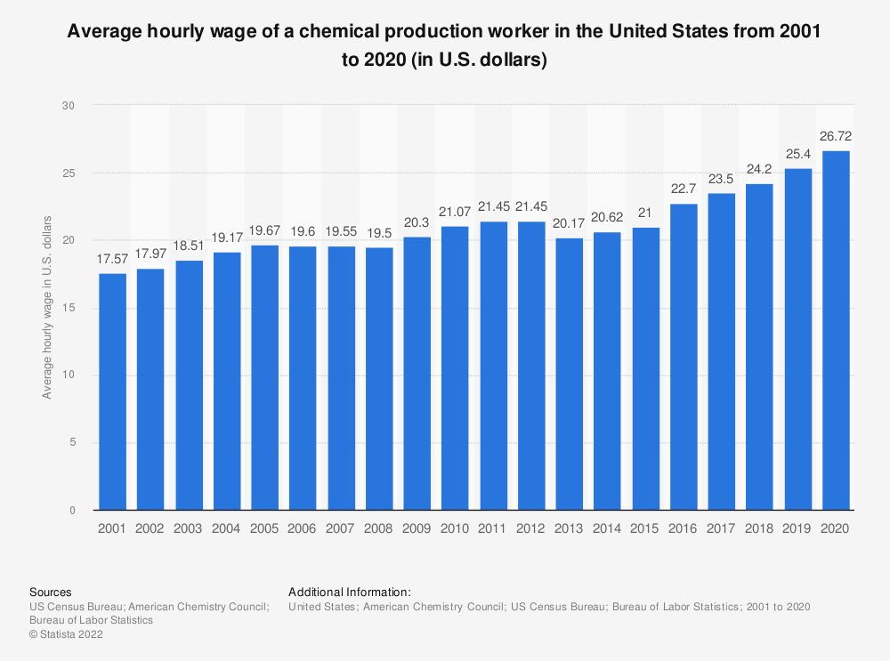 Statistic: Average hourly wage of a chemical production worker in the United States from 2001 to 2018 (in U.S. dollars) | Statista