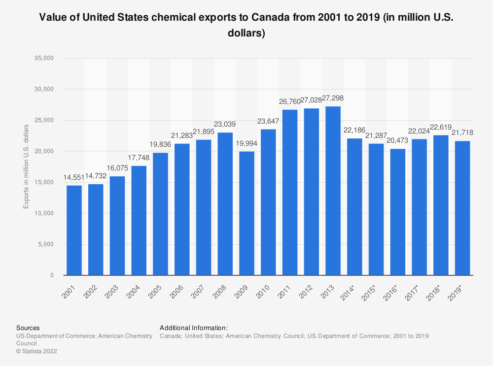 Statistic: Value of United States chemical exports to Canada from 2001 to 2019 (in million U.S. dollars) | Statista