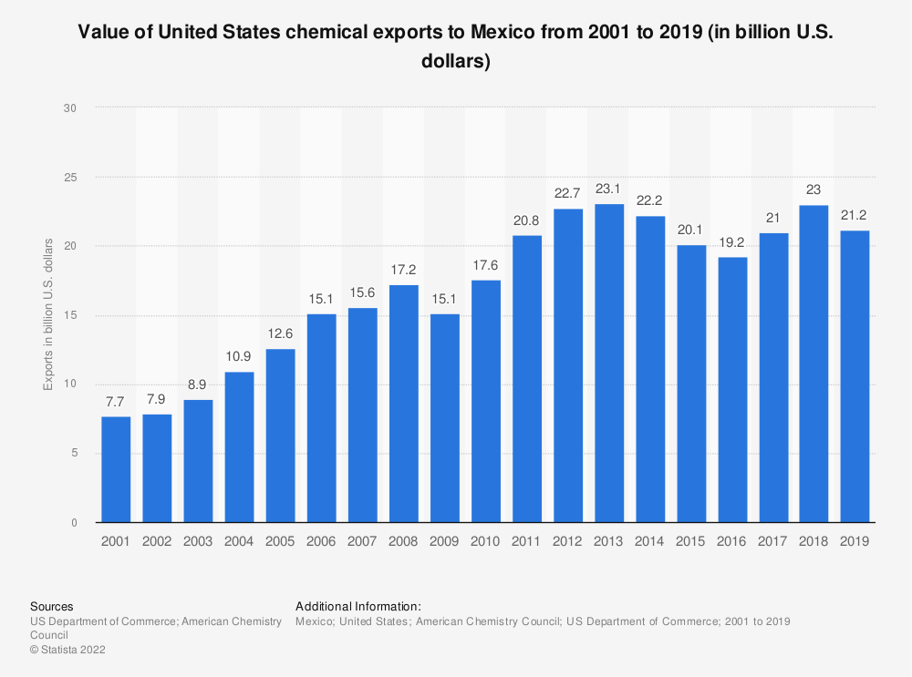 Statistic: Value of United States chemical exports to Mexico from 2001 to 2017 (in billion U.S. dollars) | Statista