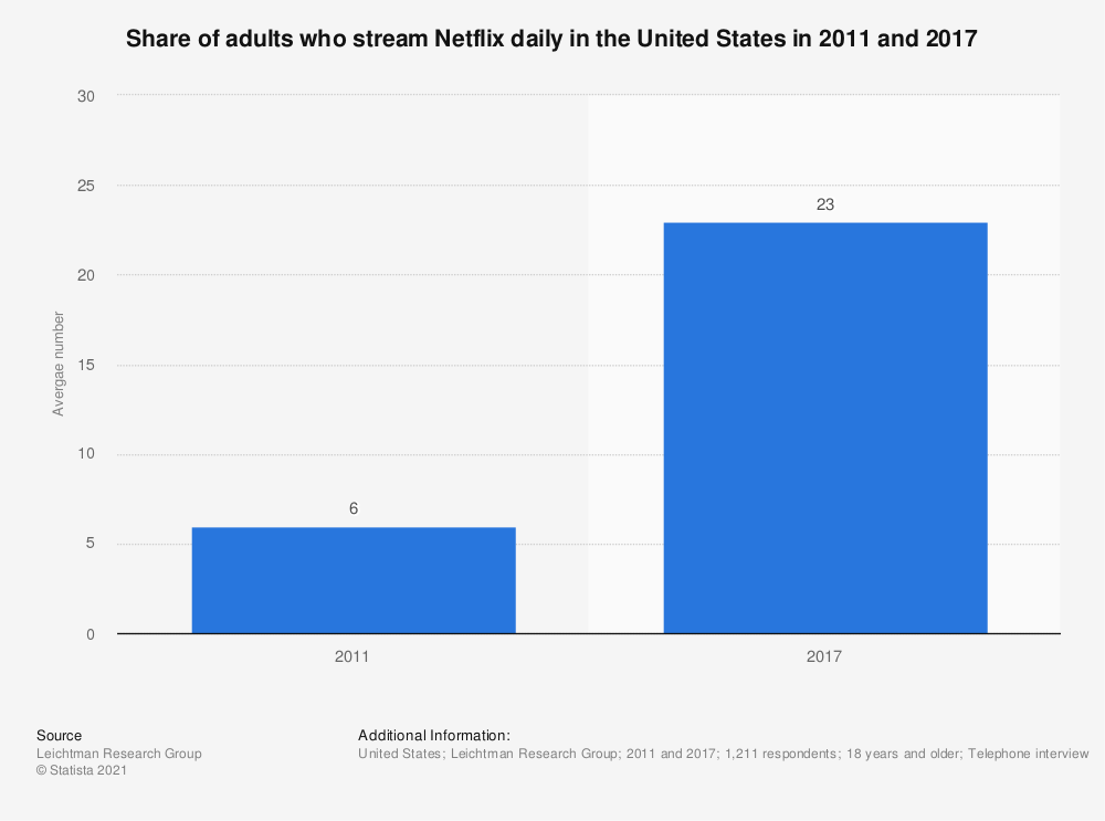 Statistic: Share of adults who stream Netflix daily in the United States in 2011 and 2017 | Statista