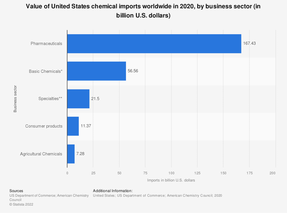 Statistic: Value of United States chemical imports worldwide in 2018, by business sector (in billion U.S. dollars) | Statista