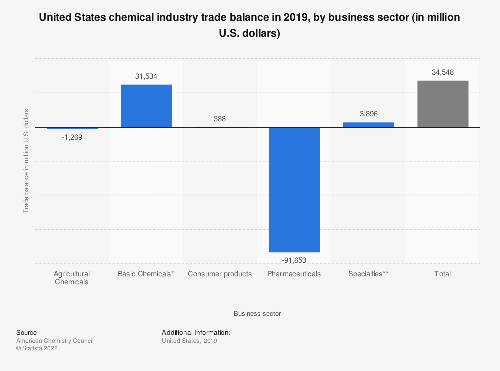 Statistic: United States chemical industry trade balance in 2017, by business sector (in million U.S. dollars) | Statista