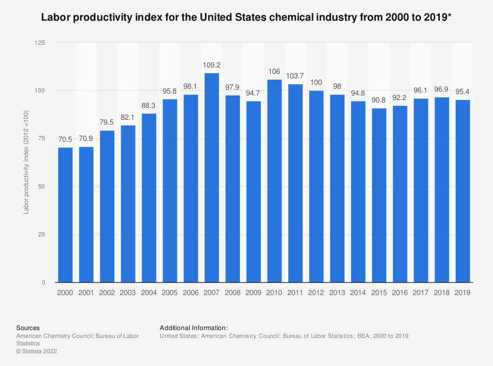 Statistic: Labor productivity index for the United States chemical industry from 2000 to 2018* | Statista