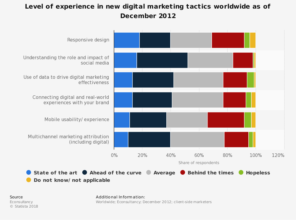 Statistic: Level of experience in new digital marketing tactics worldwide as of December 2012 | Statista