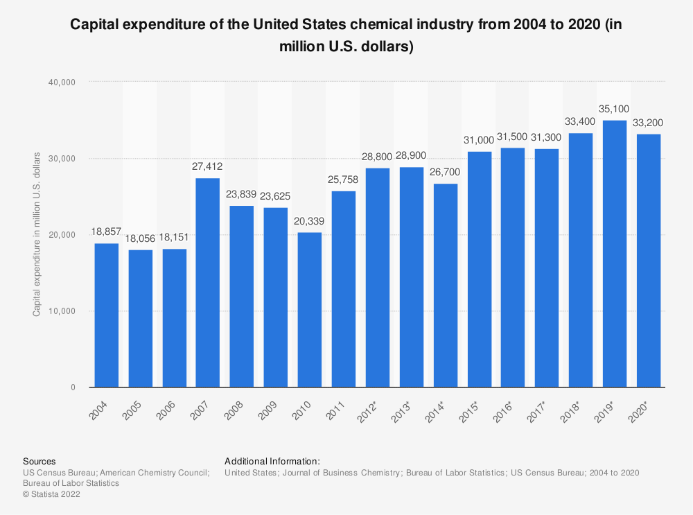 Statistic: Capital expenditure of the United States chemical industry from 2004 to 2018 (in million U.S. dollars) | Statista