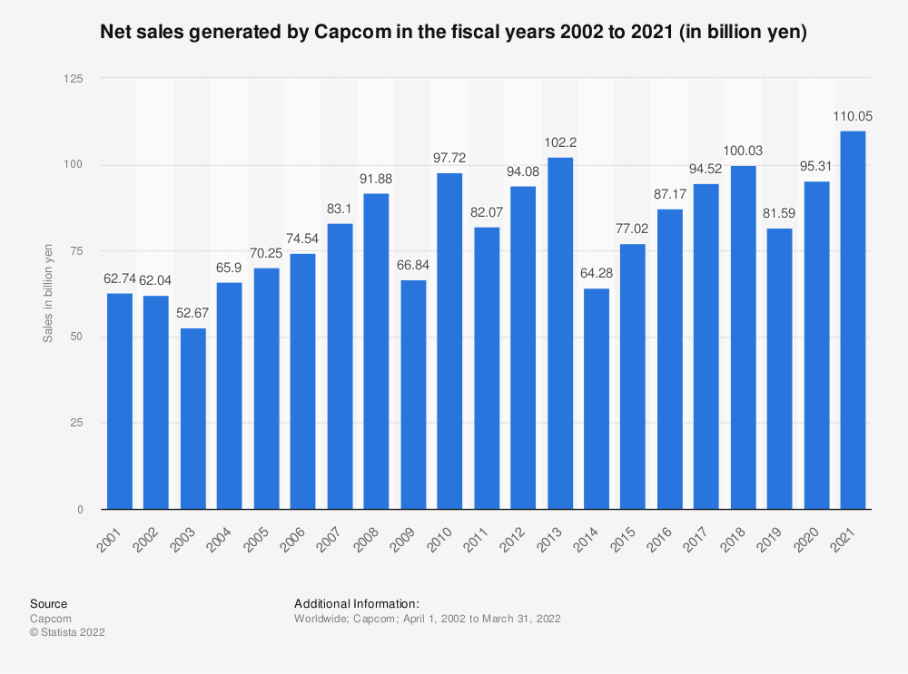 Statistic: Capcom's net sales in the fiscal years 2002 to 2020 (in billion yen) | Statista