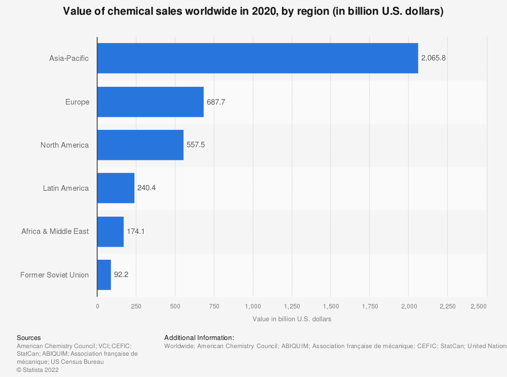 Statistic: Value of chemical sales worldwide in 2017, by region (in billion U.S. dollars) | Statista
