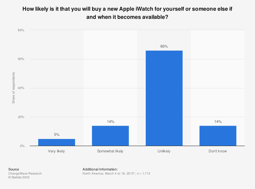 Statistic: How likely is it that you will buy a new Apple iWatch for yourself or someone else if and when it becomes available? | Statista