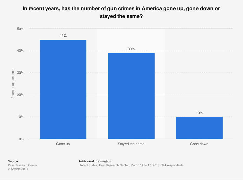 Statistic: In recent years, has the number of gun crimes in America gone up, gone down or stayed the same? | Statista