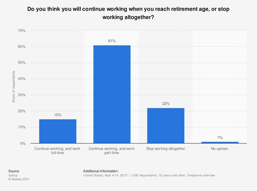 Statistic: Do you think you will continue working when you reach retirement age, or stop working altogether? | Statista
